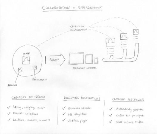 Camayak Ecosystem.jpg