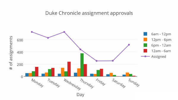 Duke Chronicle Activity.png